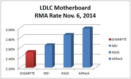 LDLC Motherboard 2014
