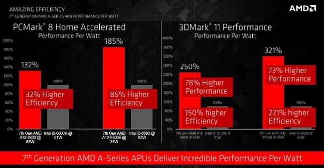 AMD AM4