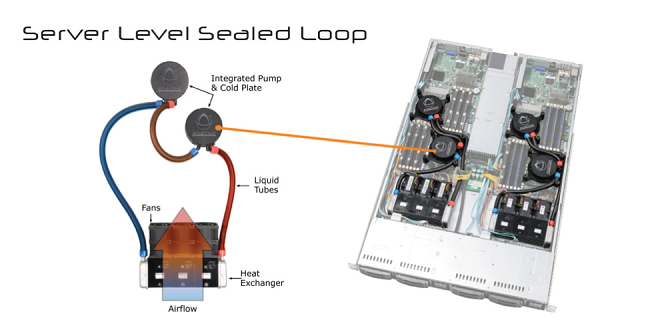 Server water cooling