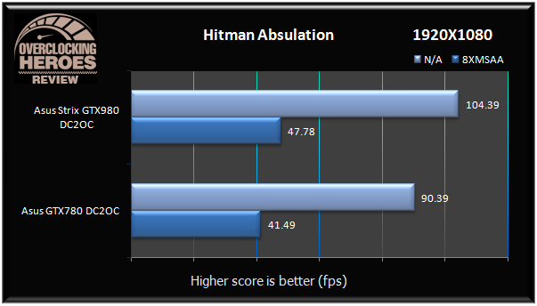 GTX980 Strix Hitman Absulation