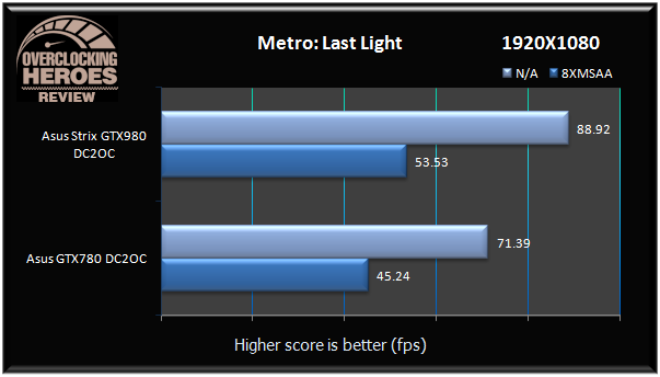 GTX980 Strix Metro Last Light