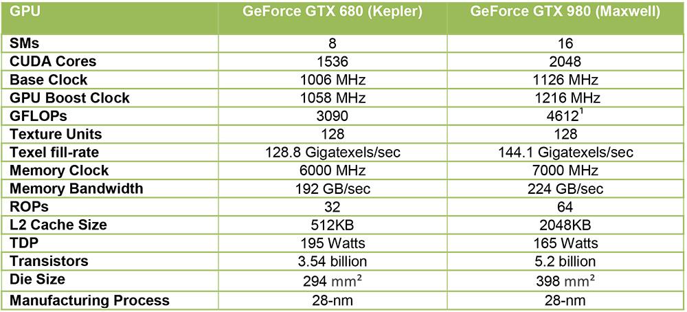 ASUS GTX 980 STRIX DC2 OC
