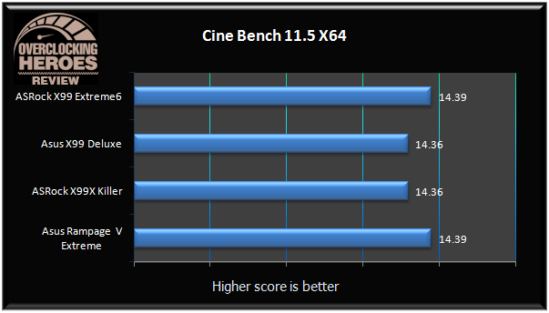 AsRock X99 Extreme6 cinebench r11.5