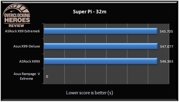 AsRock X99 Extreme6 Super Pi