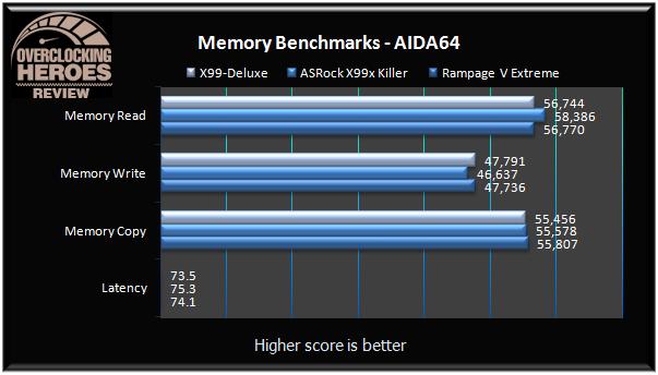 ASUS X99 Deluxe Aida64