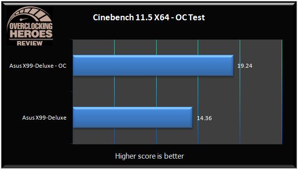 ASUS X99 Deluxe Cinebench11.5 oc