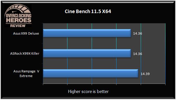 ASUS X99 Deluxe cinebench11.5