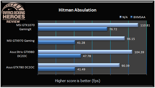 MSI GTX1070 GamingX Hitman Absulation