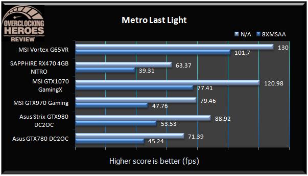 MSI Vortex G65VR 6RE Metro Last Light
