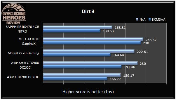 SAPPHIRE Radeon RX470 4GB NITRO Dirt3