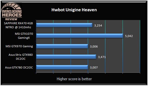 SAPPHIRE Radeon RX470 4GB NITRO Heaven OC