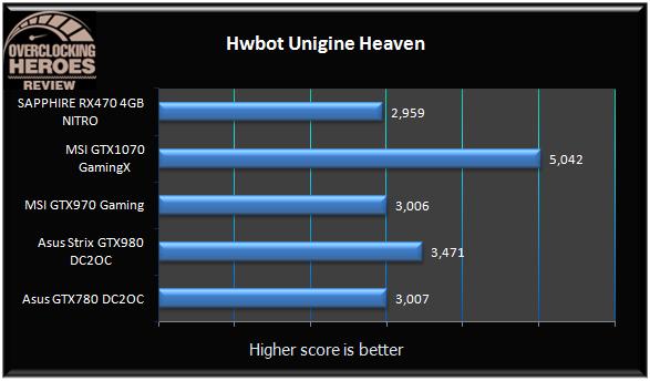 SAPPHIRE Radeon RX470 4GB NITRO Heaven