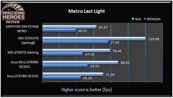 SAPPHIRE Radeon RX470 4GB NITRO Metro Last Light