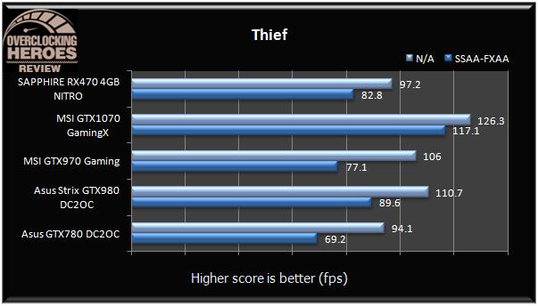SAPPHIRE Radeon RX470 4GB NITRO Thief