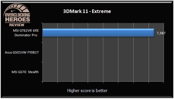 MSI GT62VR 3dmark11 Extreme