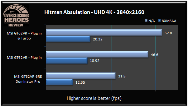 MSI GT62VR Hitman Absulation