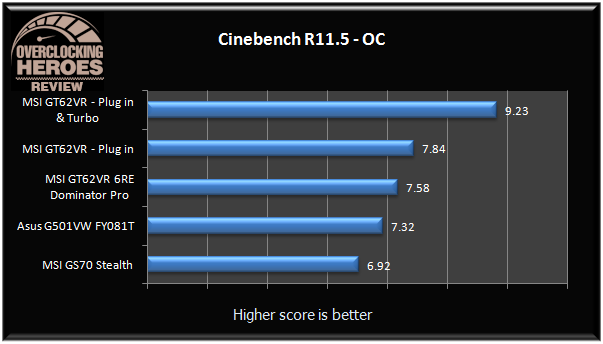MSI GT62VR Cinebench R11.5