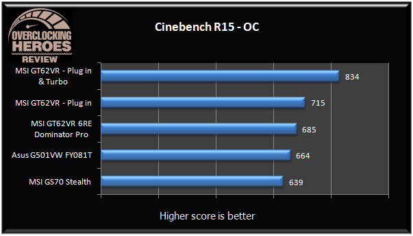 MSI GT62VR Cinebench R15