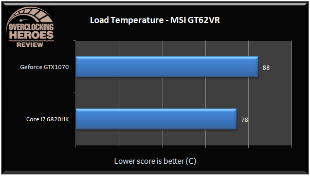 MSI GT62VR Load Temp