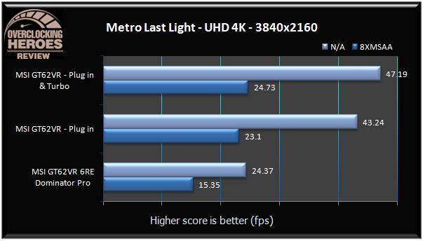 MSI GT62VR Metro Last Light