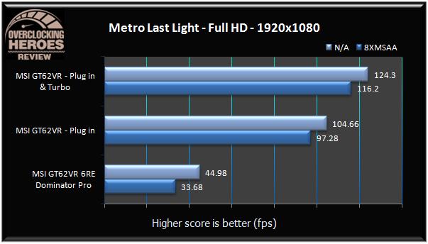 MSI GT62VR Metro Last Light