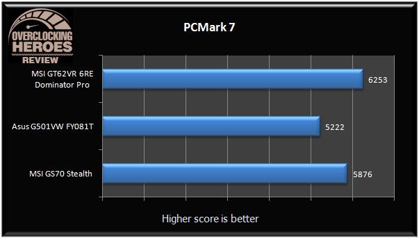 MSI GT62VR PCmark 7