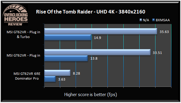 MSI GT62VR Rise of the Tomb Raider