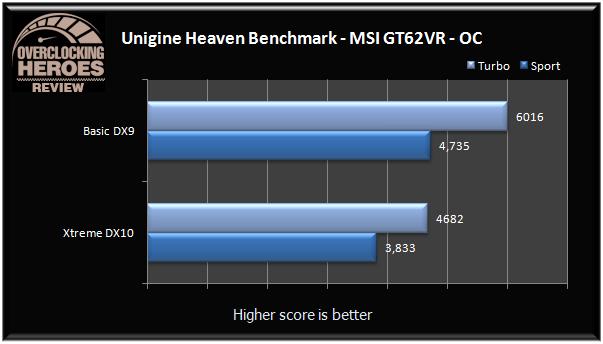 MSI GT62VR Unigine Heaven