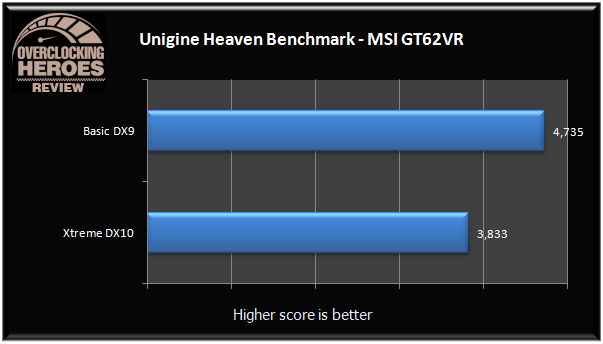MSI GT62VR Unigine-Heaven