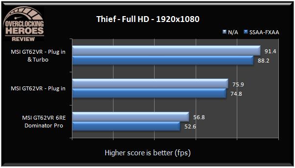 MSI GT62VR thief