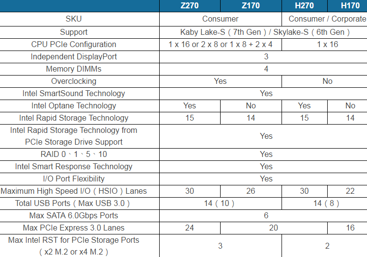 Intel Z270 Chipset Detail