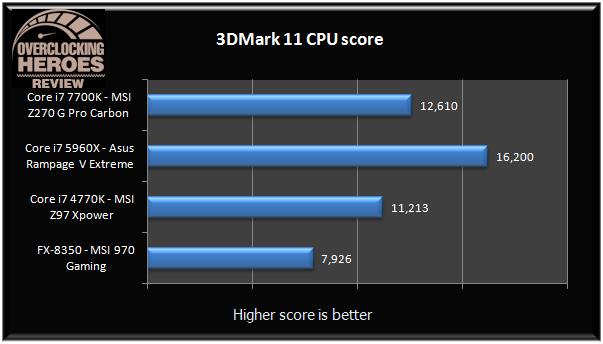 MSI Z270 Gaming Pro Carbon 3dmark11